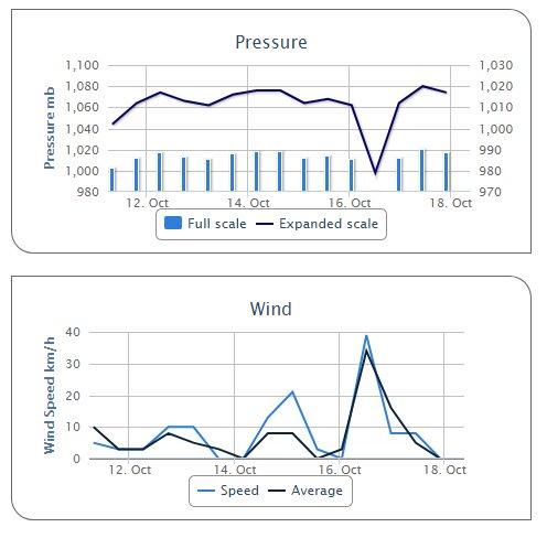 Ophelia Pressure Wind